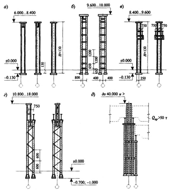 Основные типы стальных колонн: